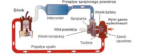 Układ działania turbosprężąrki